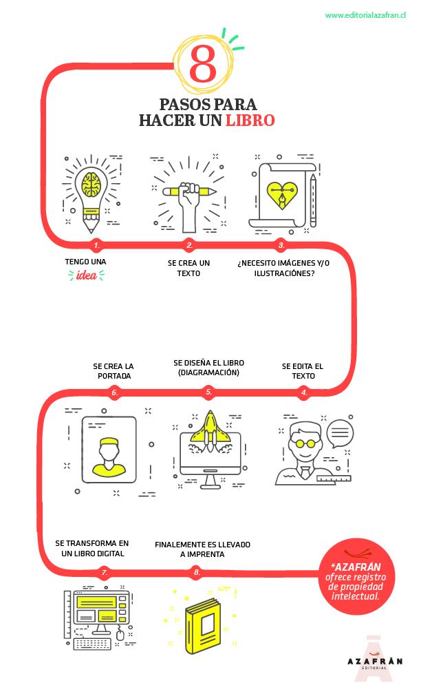 Infografía: proceso para hacer un libro